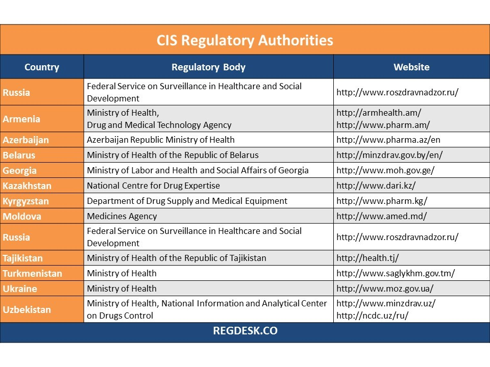 CIS Regulatory Authorities