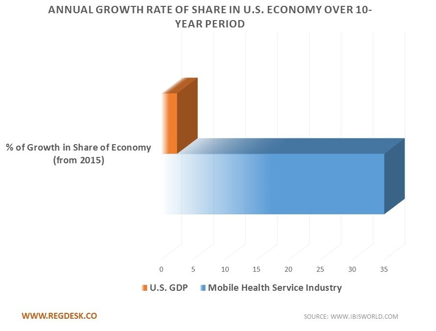 Annual Growth Rate Of Share in USA economy