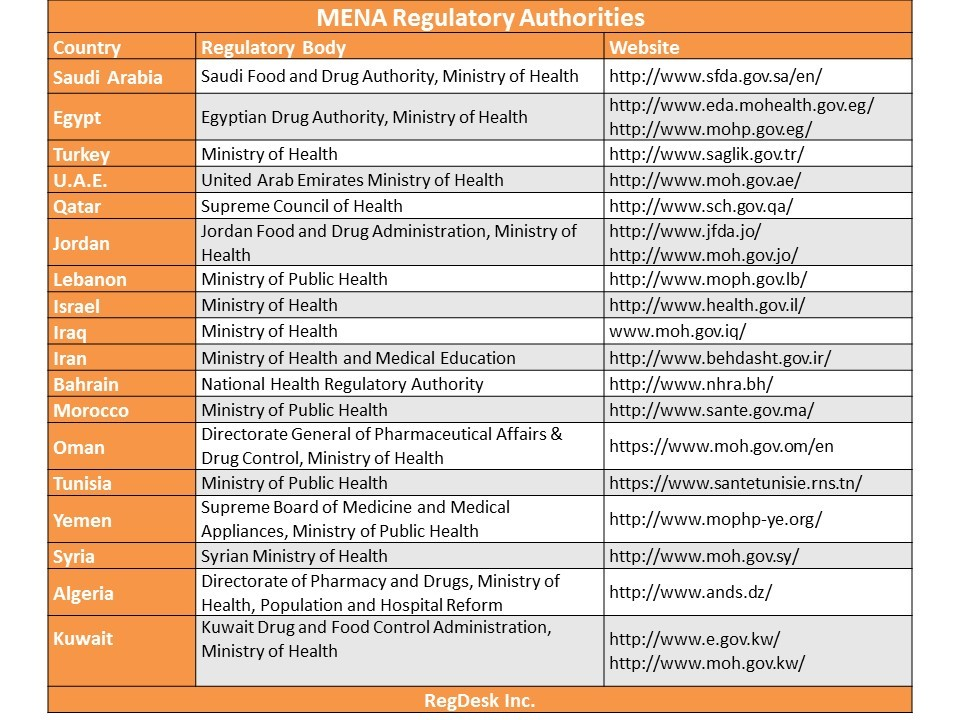 MENA Regulatory Authorities