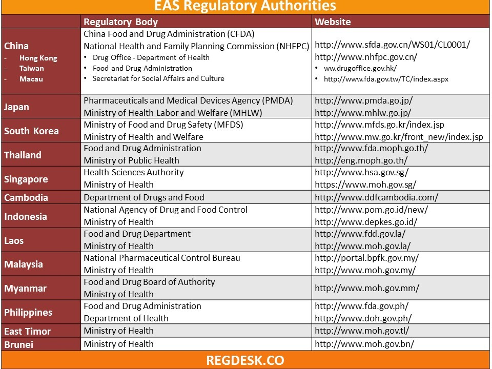 Get to Know: East Asia Regulatory Authorities