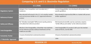 biosimilar regulations