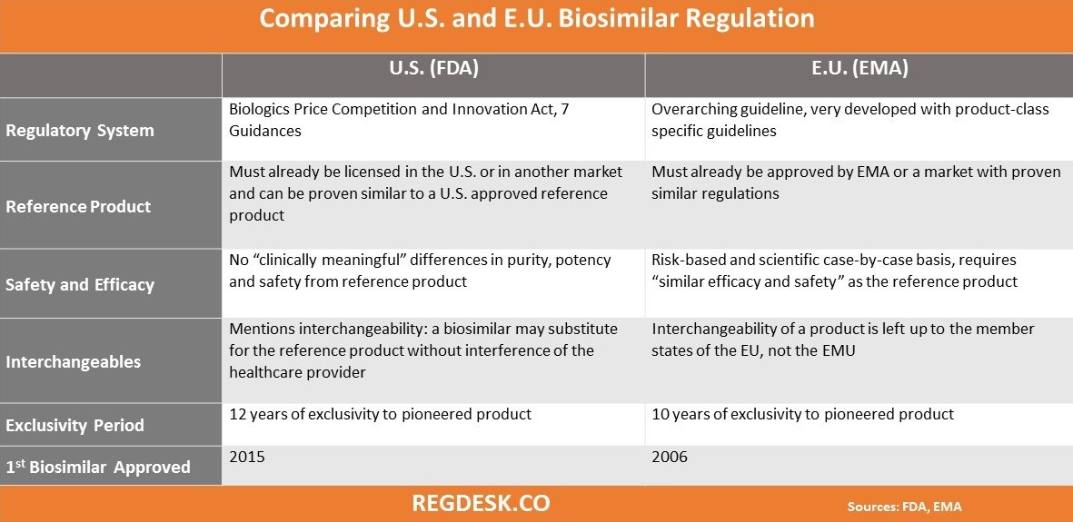 Comparing U.S. and E.U. Biosimilar Regulations