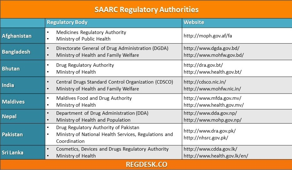 Get to Know: South Asia Regulatory Authorities