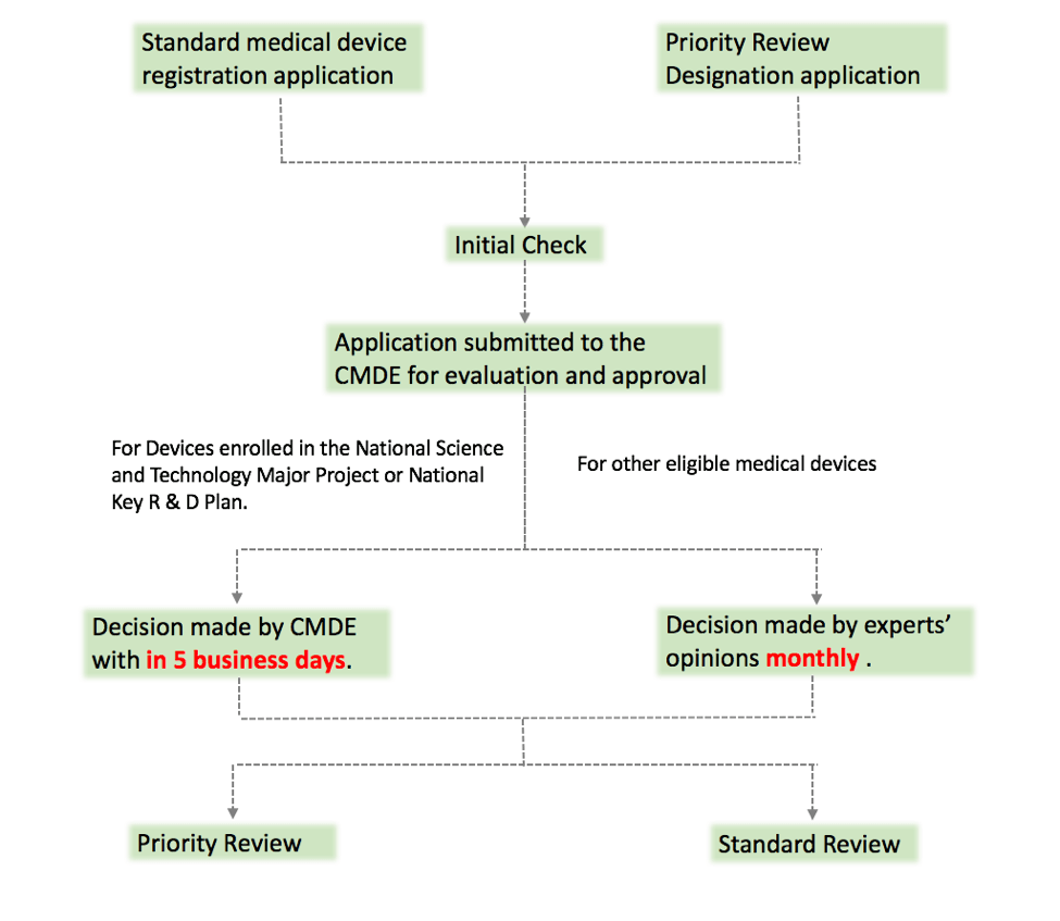 China Priority Review Option Now Available for Medical Devices